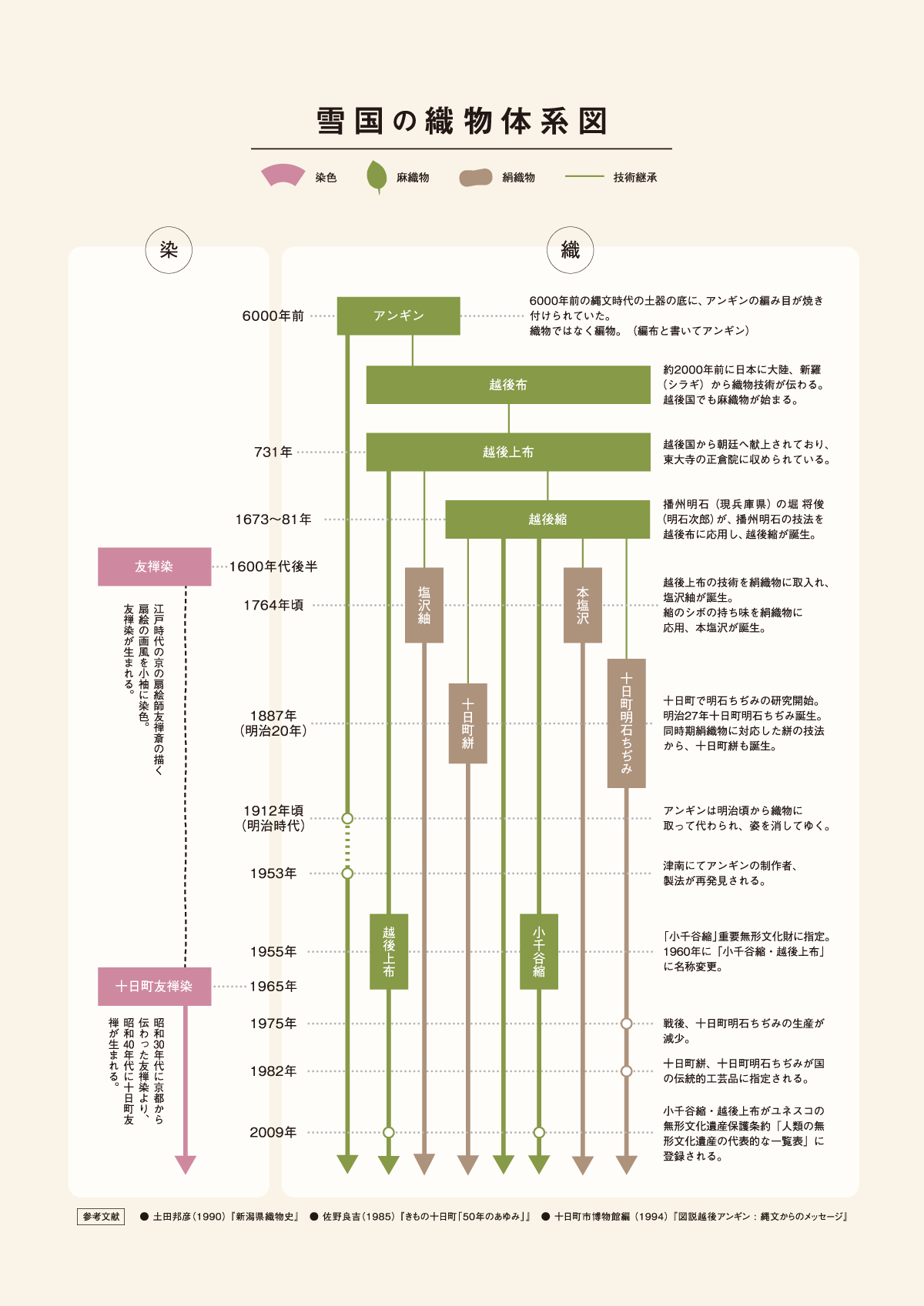 雪国の織物体系図